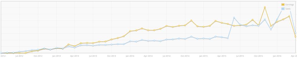 EDD Revenue over time